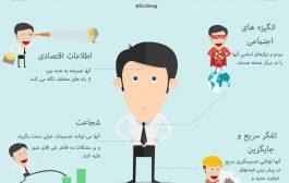 آناتومی یک کارآفرین